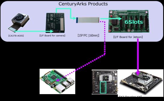 Camera Module - CenturyArks